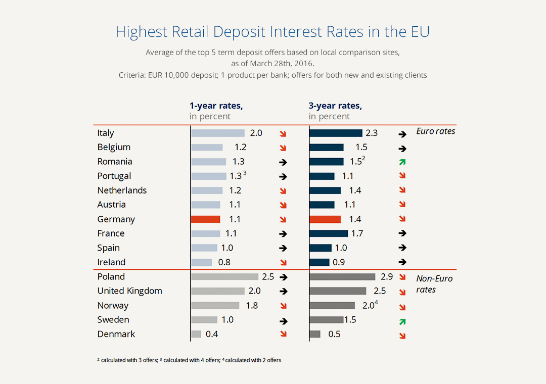 highest_interest_rates