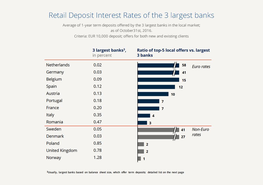 banks_interest_rates