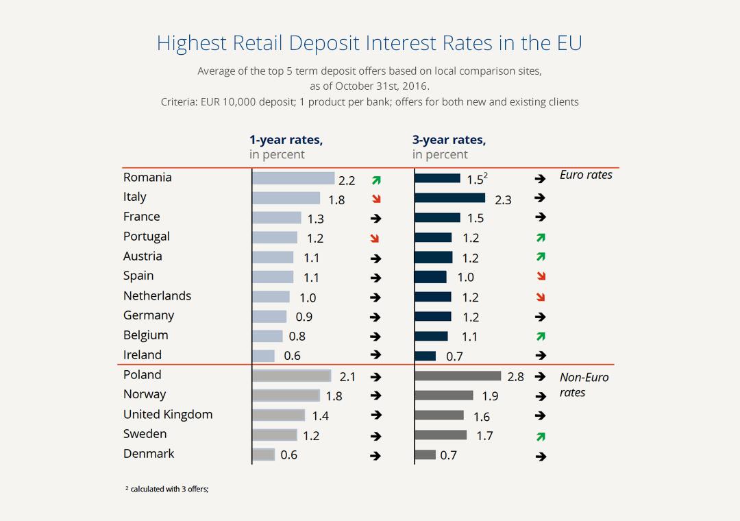 highest_interest_rates-1
