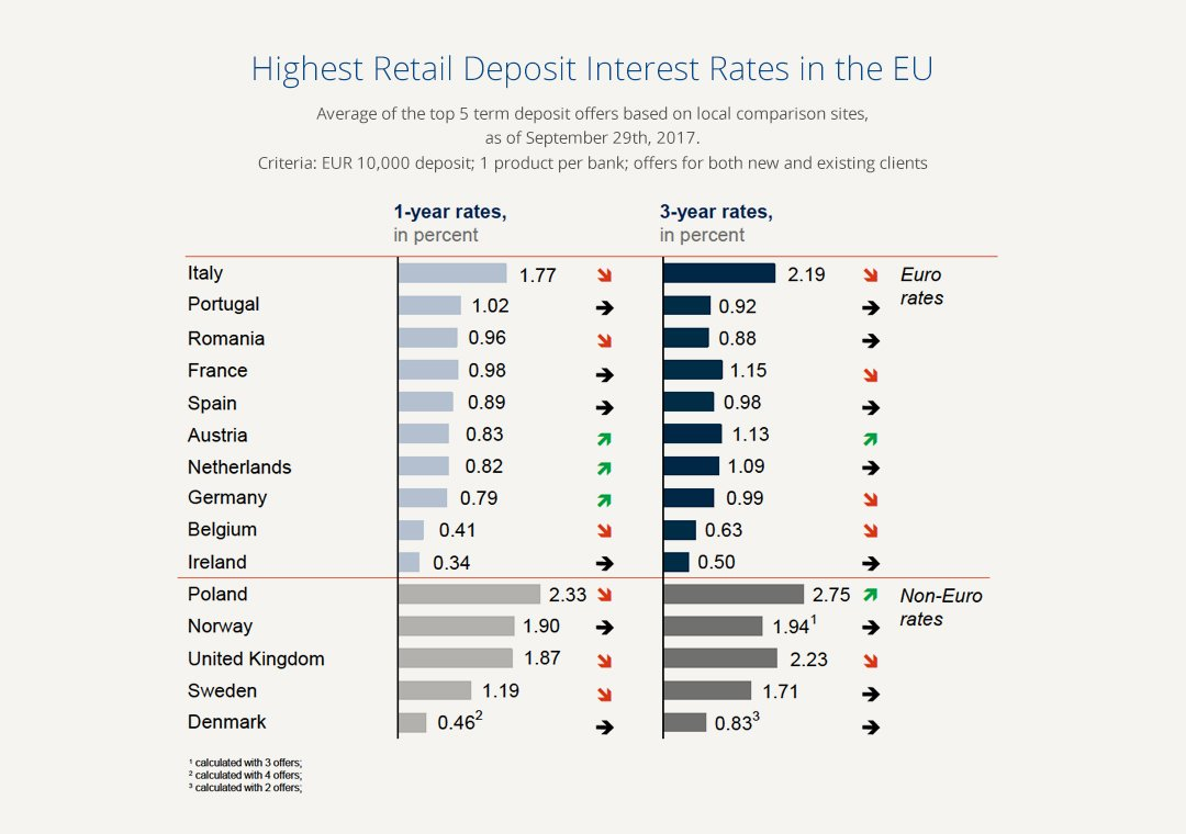 Interest Rate Radar Italian Term Deposits Continue To Offer The
