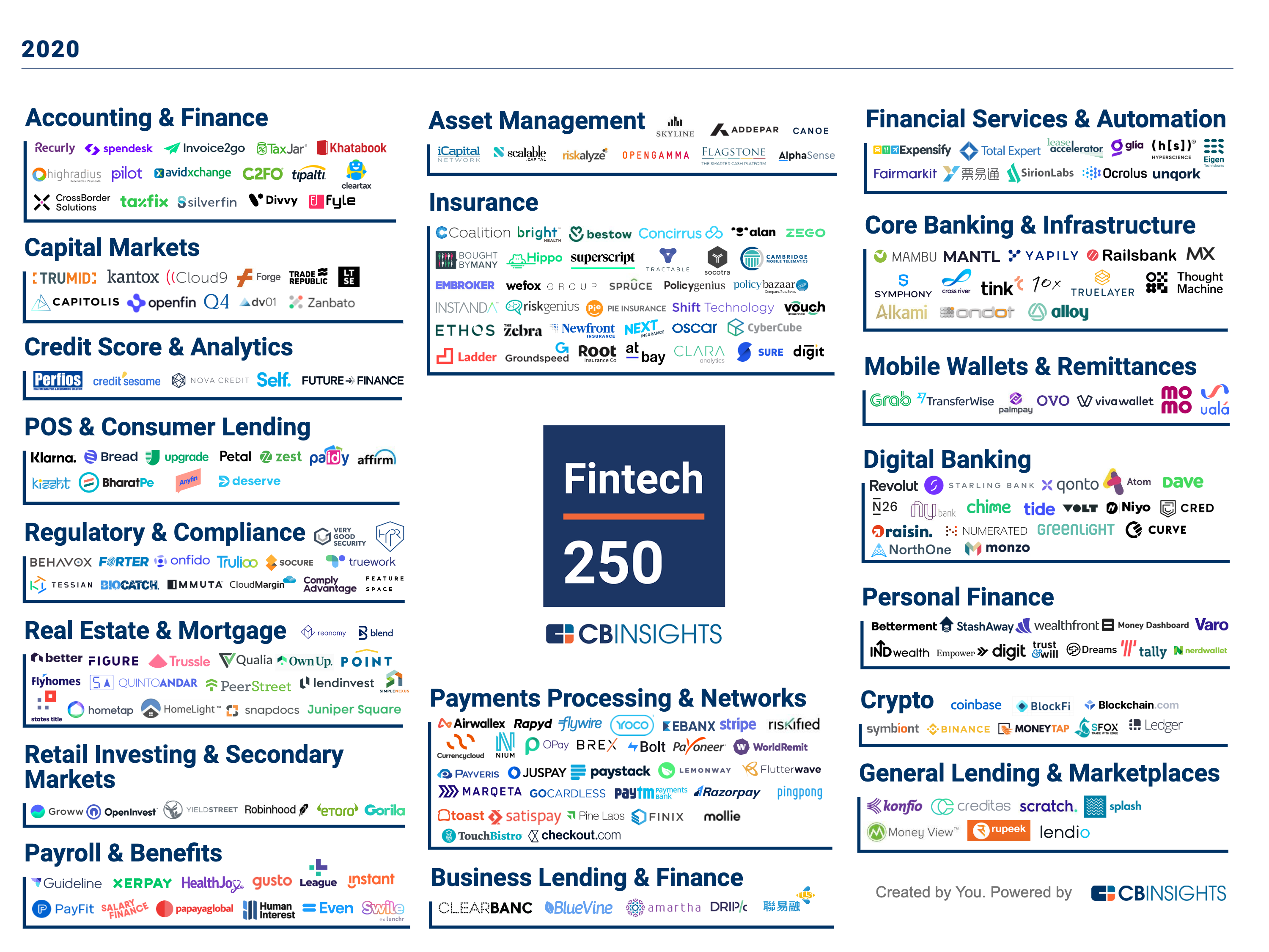 The financial services industry continues to attract tech companies that transform how people and businesses spend, save, borrow, invest, and more. From capital markets to insurance and digital banking to wealth management, the Fintech 250 are among the most promising of these companies globally.